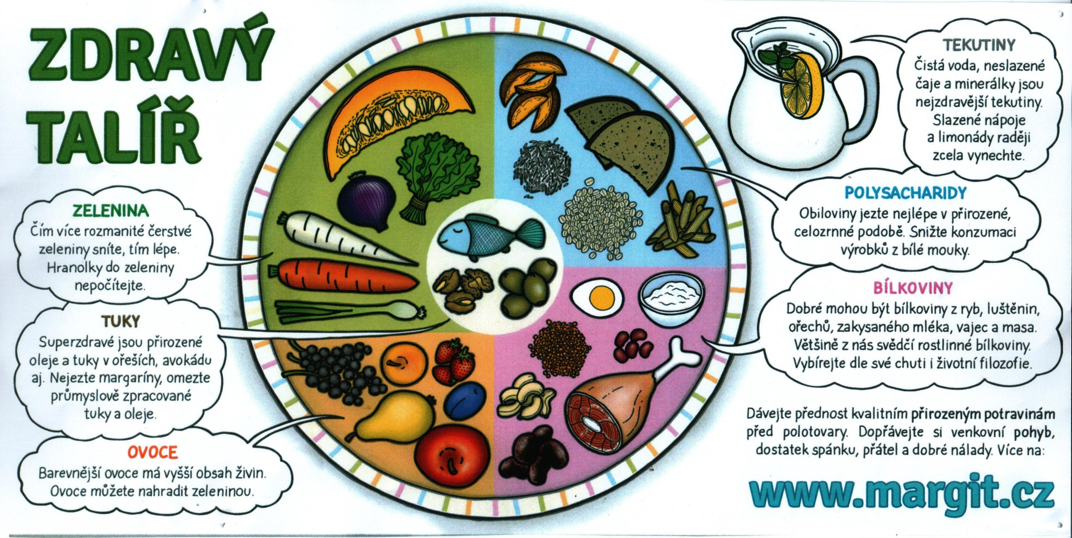 Výsledek obrázku pro zdravý talíř